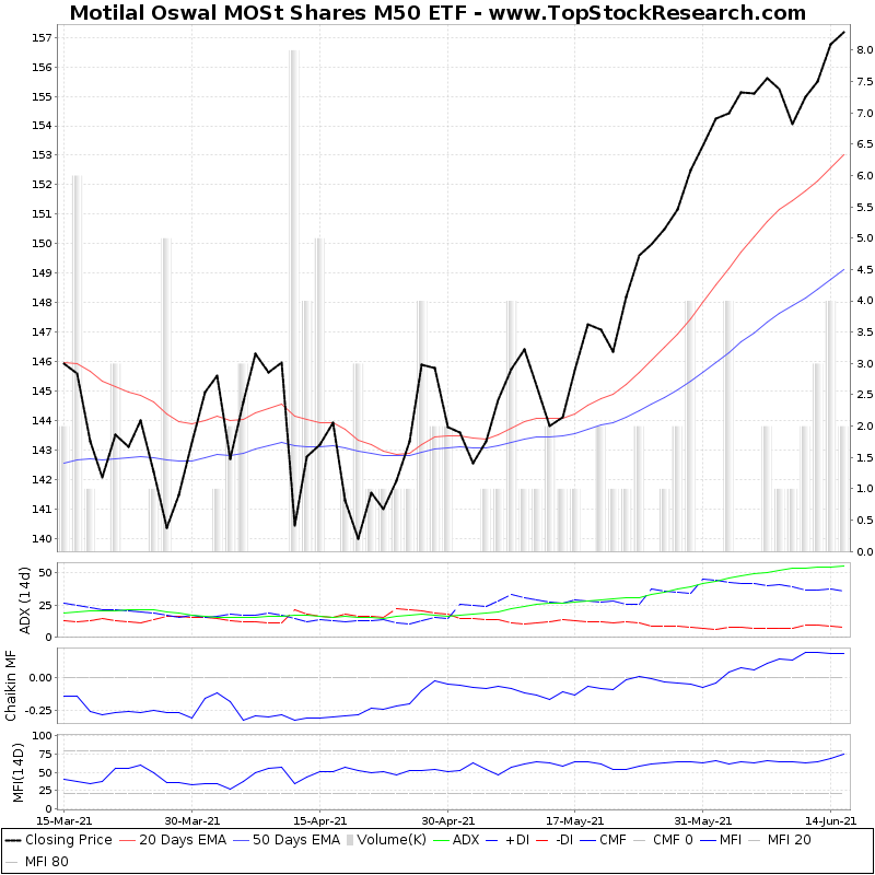 ThreeMonthsTechnicalAnalysis Technical Chart for Motilal Oswal MOSt Shares M50 ETF
