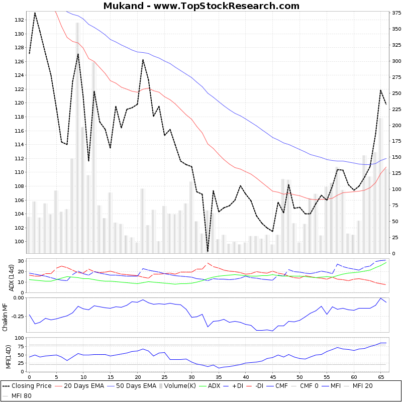 ThreeMonthsTechnicalAnalysis Technical Chart for Mukand