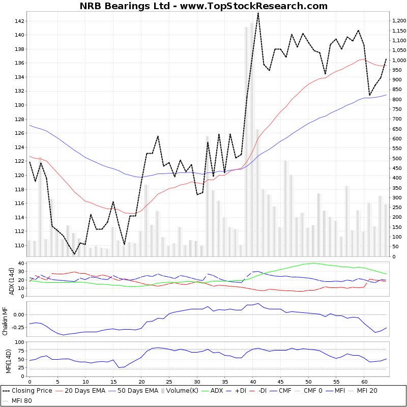ThreeMonthsTechnicalAnalysis Technical Chart for NRB Bearings Ltd