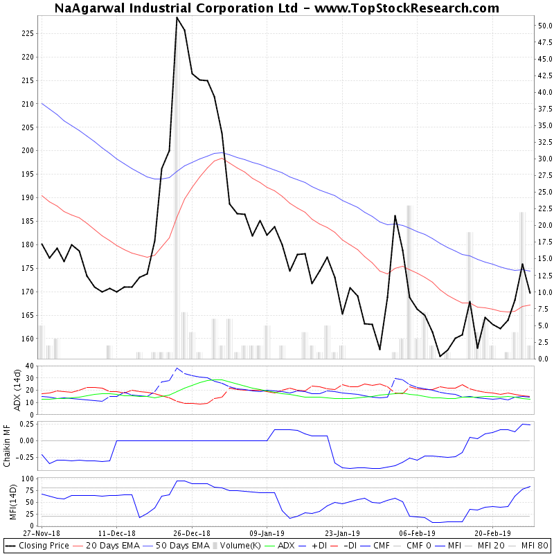 ThreeMonthsTechnicalAnalysis Technical Chart for NaAgarwal Industrial Corporation Ltd