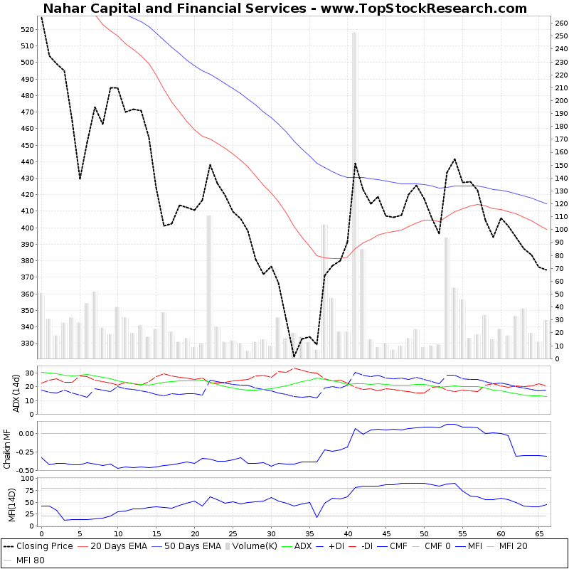 ThreeMonthsTechnicalAnalysis Technical Chart for Nahar Capital and Financial Services