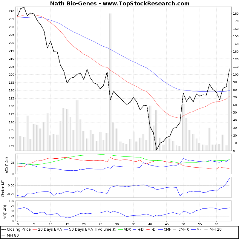 ThreeMonthsTechnicalAnalysis Technical Chart for Nath Bio-Genes