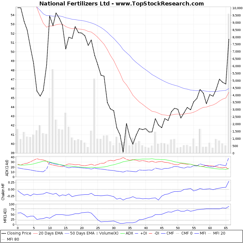 ThreeMonthsTechnicalAnalysis Technical Chart for National Fertilizers Ltd