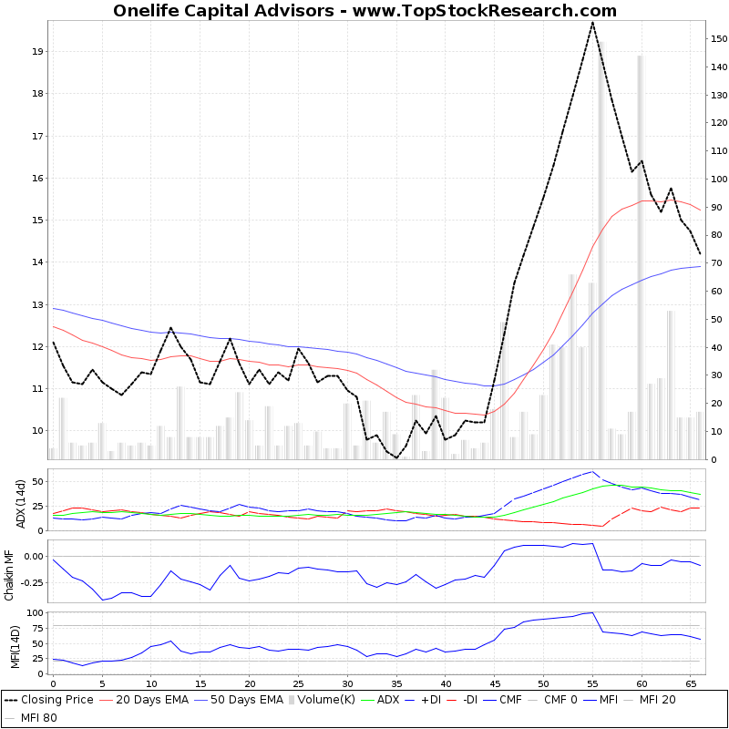 ThreeMonthsTechnicalAnalysis Technical Chart for Onelife Capital Advisors