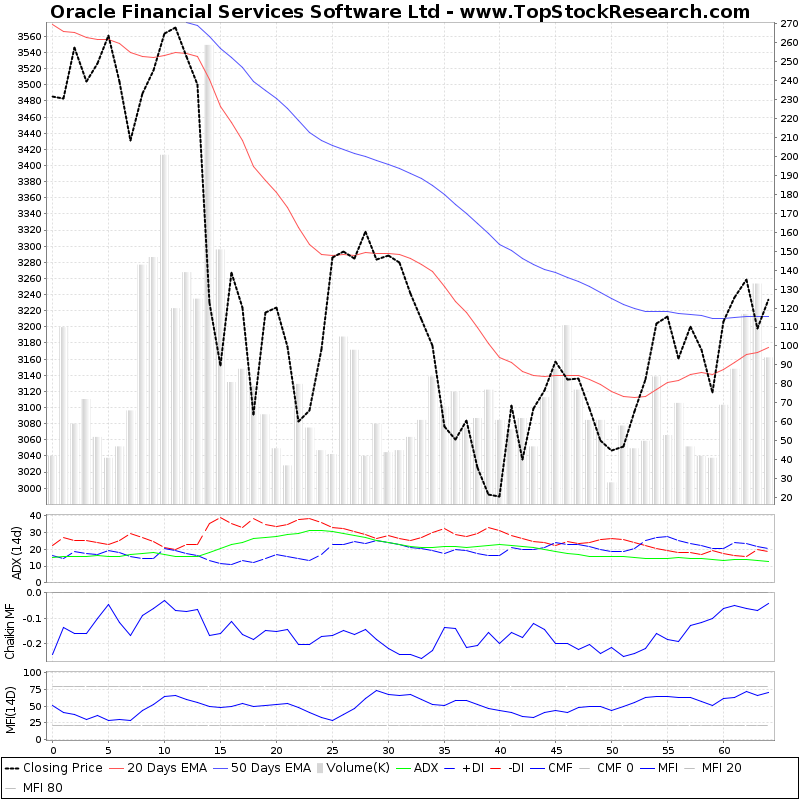 ThreeMonthsTechnicalAnalysis Technical Chart for Oracle Financial Services Software Ltd