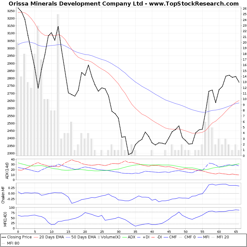 ThreeMonthsTechnicalAnalysis Technical Chart for Orissa Minerals Development Company Ltd