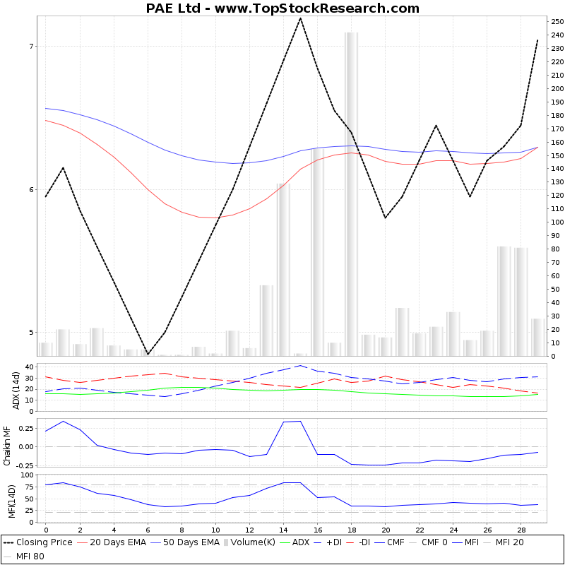 ThreeMonthsTechnicalAnalysis Technical Chart for PAE Ltd