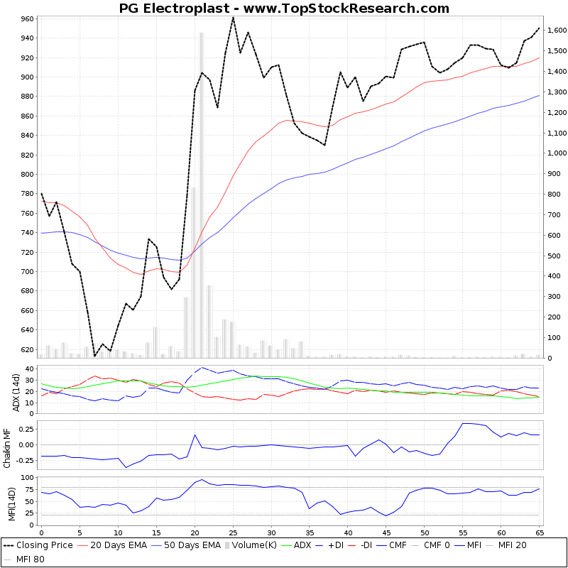 ThreeMonthsTechnicalAnalysis Technical Chart for PG Electroplast
