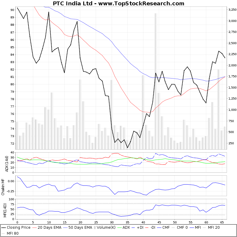 ThreeMonthsTechnicalAnalysis Technical Chart for PTC India Ltd