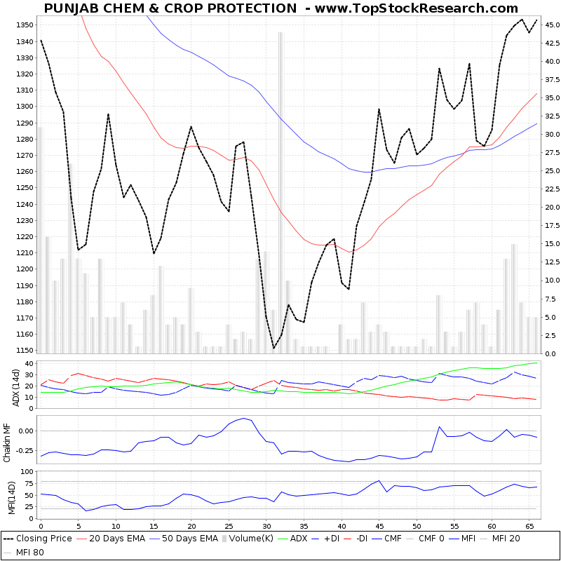 ThreeMonthsTechnicalAnalysis Technical Chart for PUNJAB CHEM CROP PROTECTION