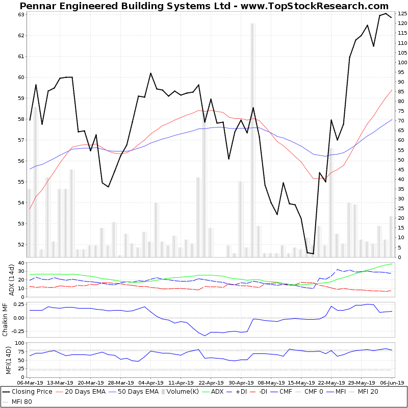 ThreeMonthsTechnicalAnalysis Technical Chart for Pennar Engineered Building Systems Ltd