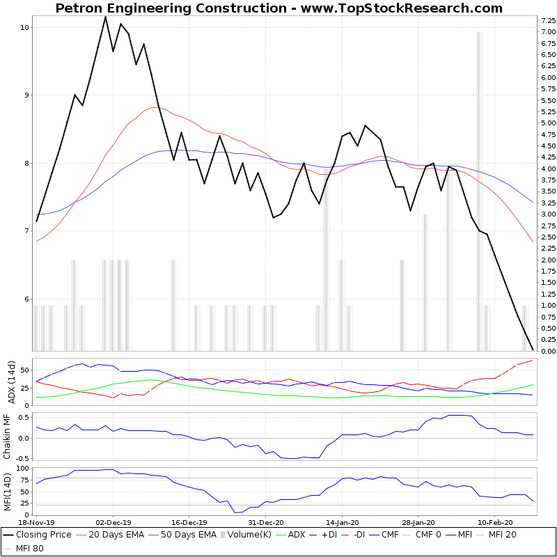 ThreeMonthsTechnicalAnalysis Technical Chart for Petron Engineering Construction