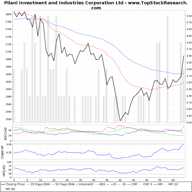 ThreeMonthsTechnicalAnalysis Technical Chart for Pilani Investment and Industries Corporation Ltd
