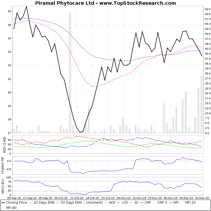ThreeMonthsTechnicalAnalysis Technical Chart for Piramal Phytocare Ltd