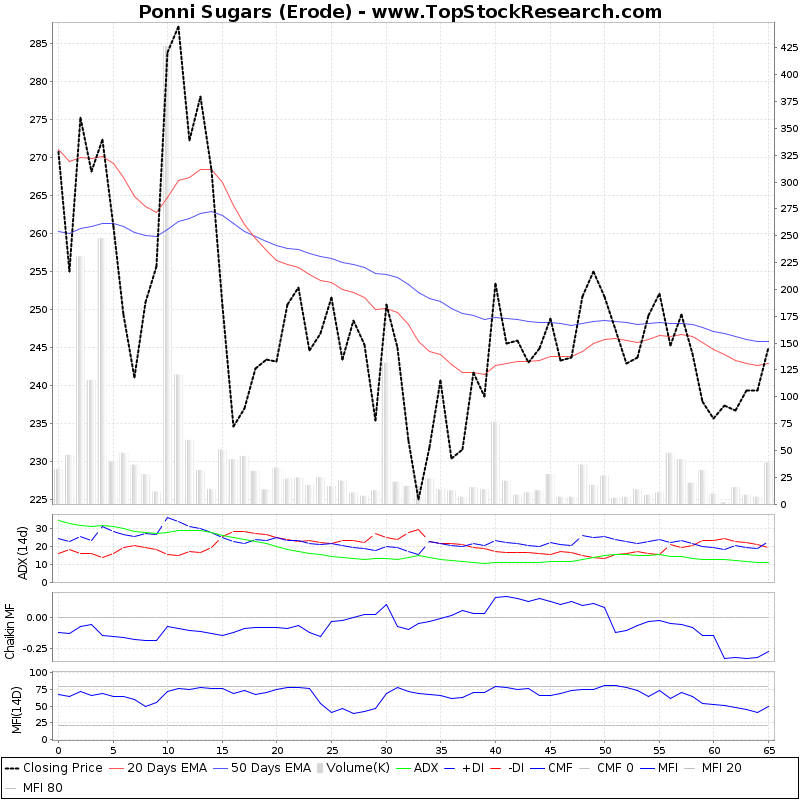 ThreeMonthsTechnicalAnalysis Technical Chart for Ponni Sugars (Erode)