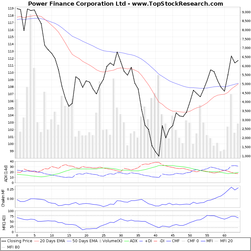 ThreeMonthsTechnicalAnalysis Technical Chart for Power Finance Corporation Ltd
