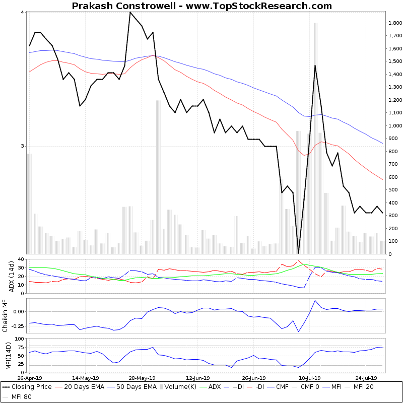 ThreeMonthsTechnicalAnalysis Technical Chart for Prakash Constrowell