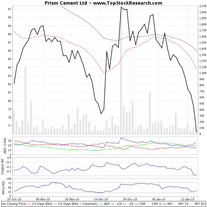 ThreeMonthsTechnicalAnalysis Technical Chart for Prism Cement Ltd