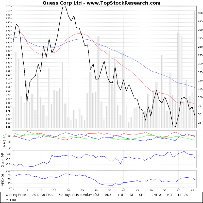 ThreeMonthsTechnicalAnalysis Technical Chart for Quess Corp Ltd