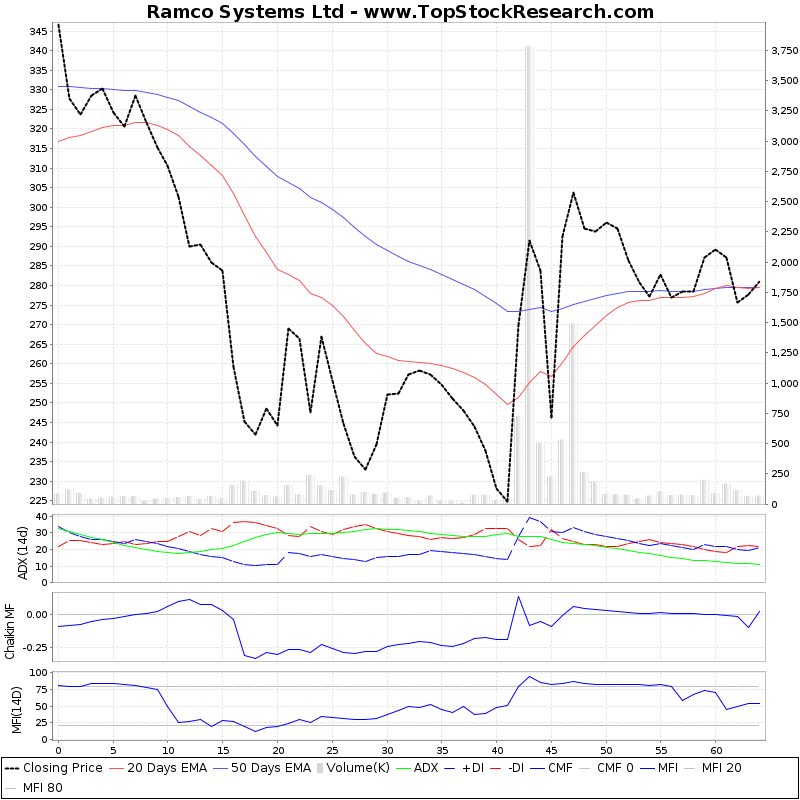 ThreeMonthsTechnicalAnalysis Technical Chart for Ramco Systems Ltd