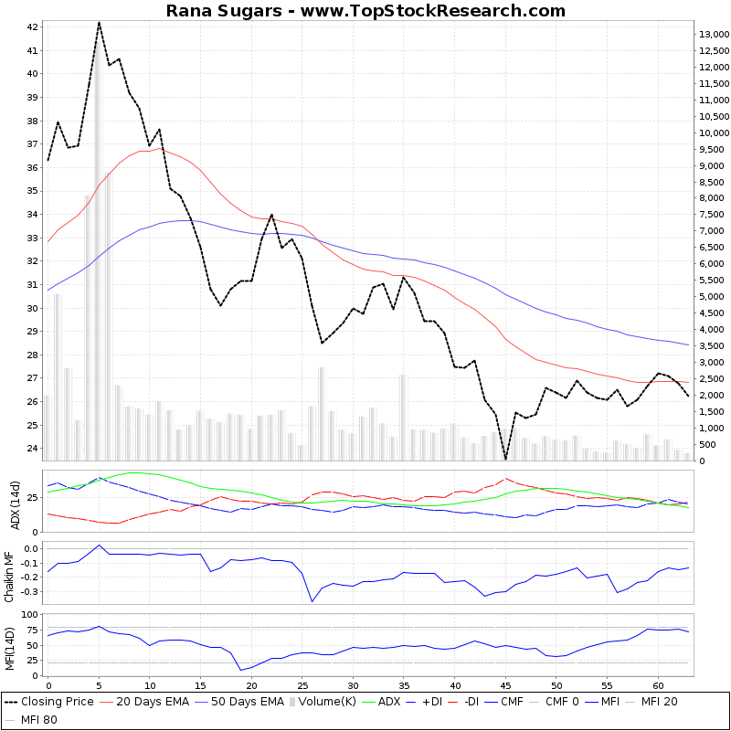 ThreeMonthsTechnicalAnalysis Technical Chart for Rana Sugars