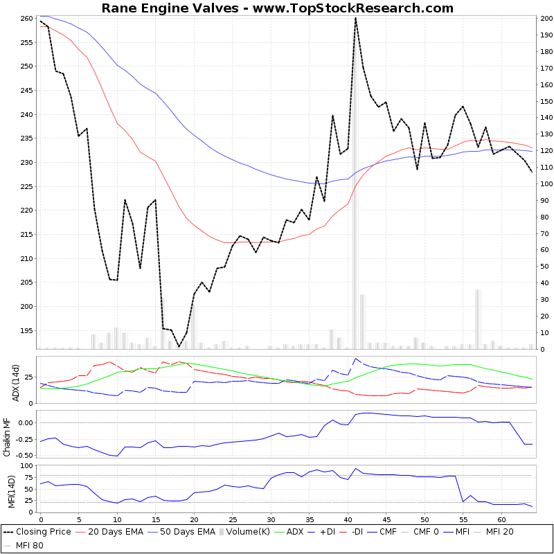 ThreeMonthsTechnicalAnalysis Technical Chart for Rane Engine Valves