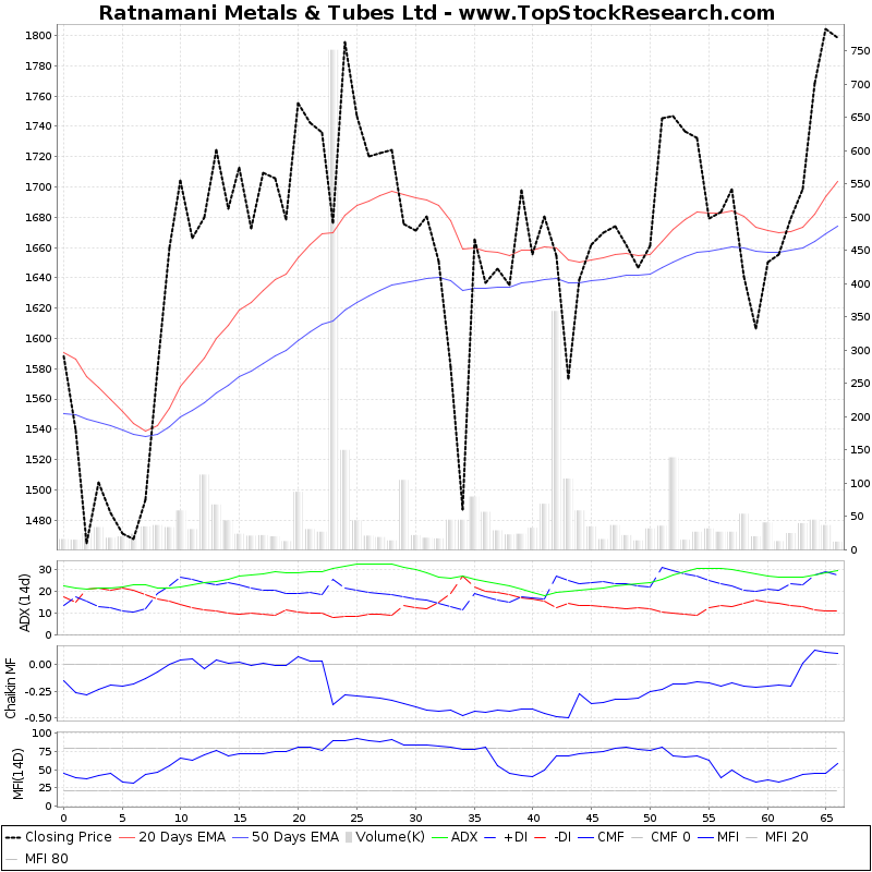 ThreeMonthsTechnicalAnalysis Technical Chart for Ratnamani Metals Tubes Ltd