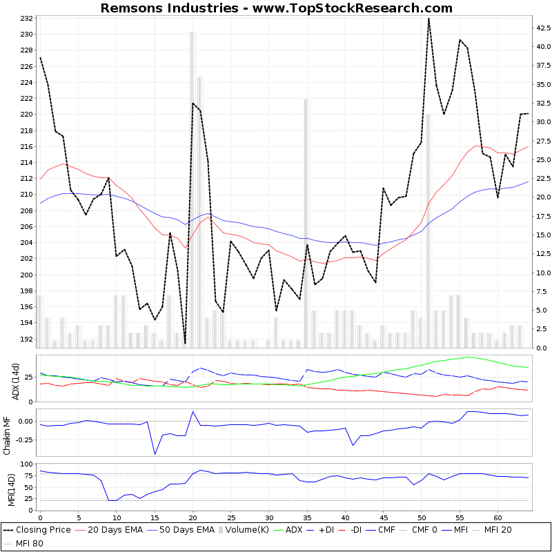ThreeMonthsTechnicalAnalysis Technical Chart for Remsons Industries