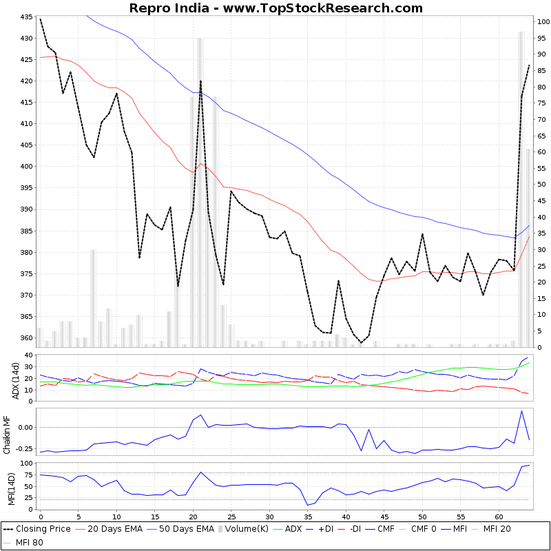 ThreeMonthsTechnicalAnalysis Technical Chart for Repro India