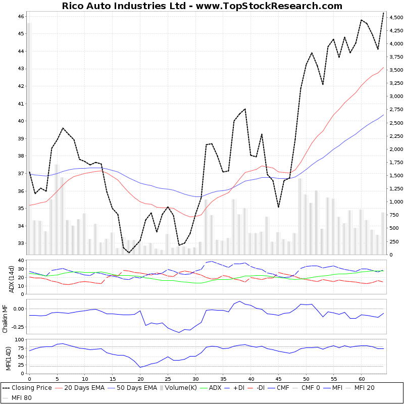 ThreeMonthsTechnicalAnalysis Technical Chart for Rico Auto Industries Ltd