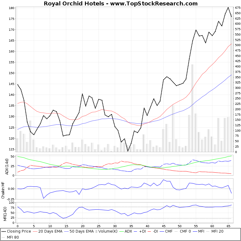 ThreeMonthsTechnicalAnalysis Technical Chart for Royal Orchid Hotels