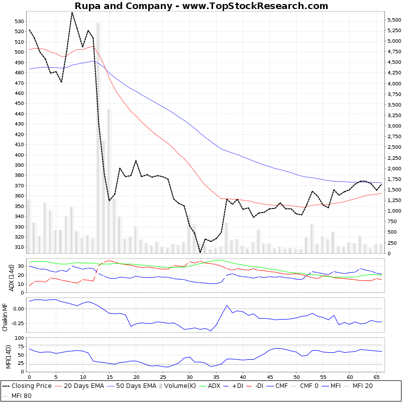 ThreeMonthsTechnicalAnalysis Technical Chart for Rupa and Company