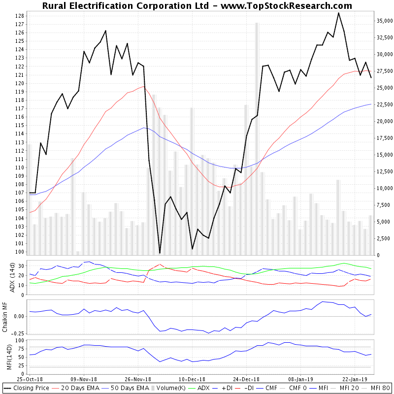 ThreeMonthsTechnicalAnalysis Technical Chart for Rural Electrification Corporation Ltd
