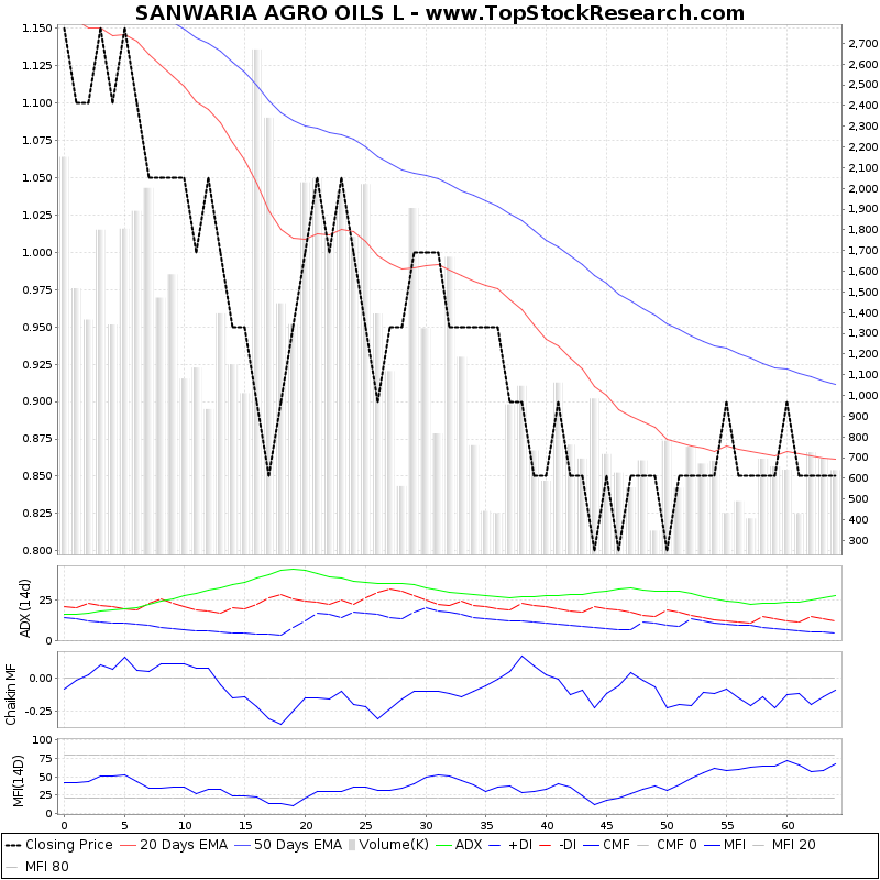 ThreeMonthsTechnicalAnalysis Technical Chart for SANWARIA AGRO OILS L