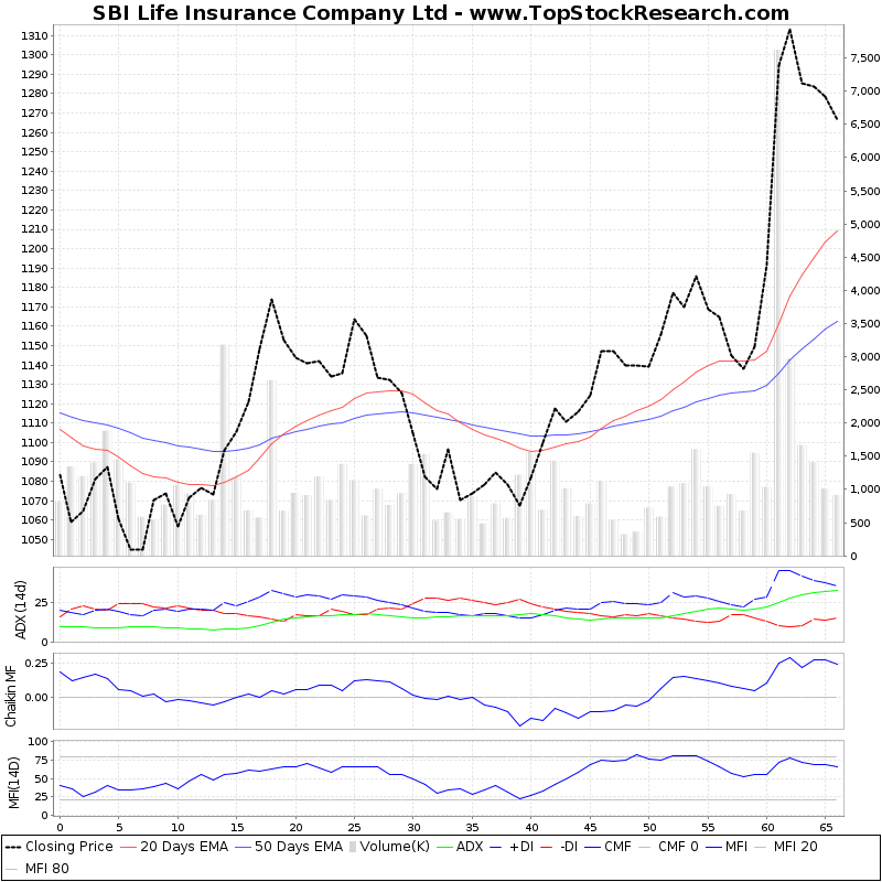 ThreeMonthsTechnicalAnalysis Technical Chart for SBI Life Insurance Company Ltd