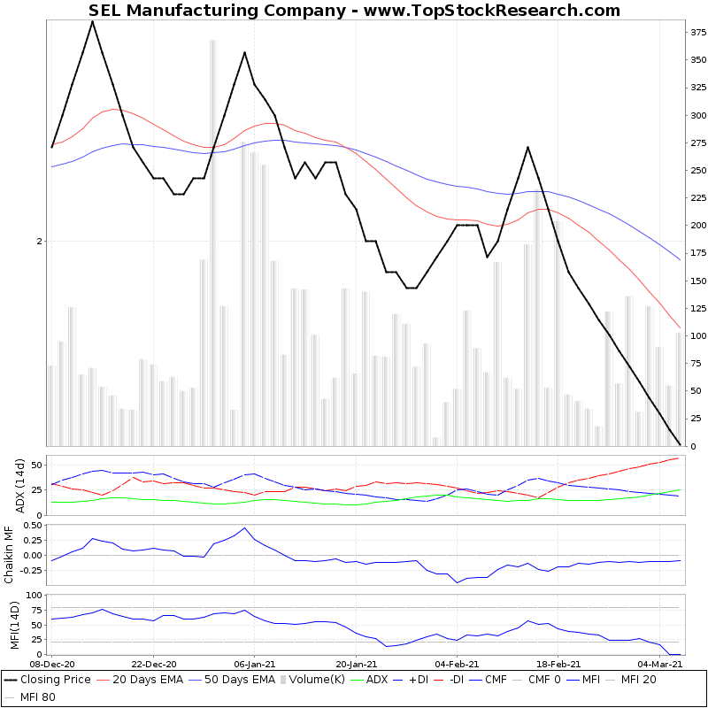 ThreeMonthsTechnicalAnalysis Technical Chart for SEL Manufacturing Company