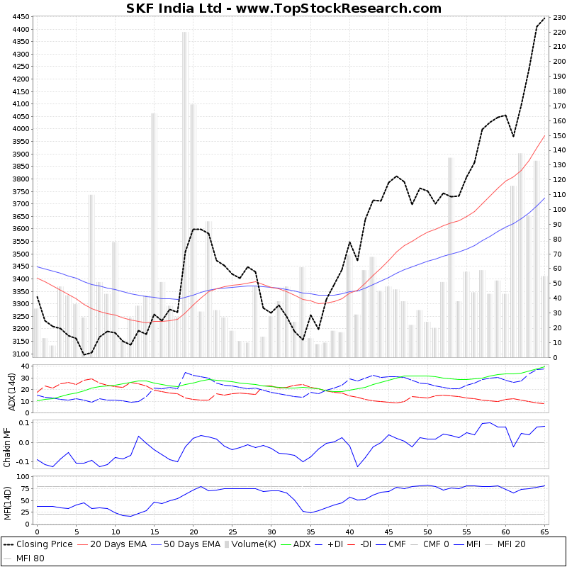 ThreeMonthsTechnicalAnalysis Technical Chart for SKF India Ltd