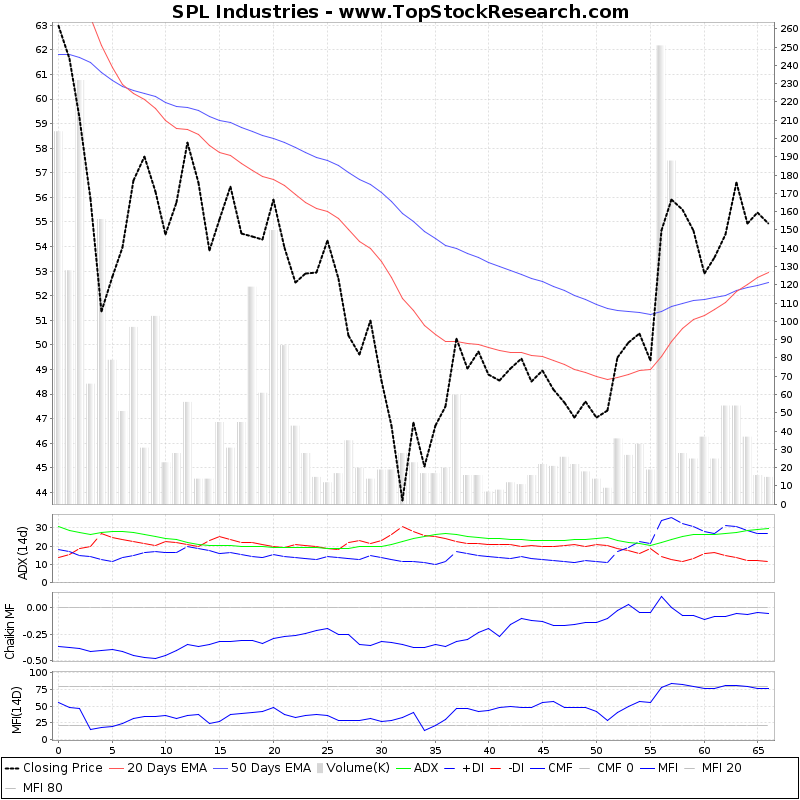 ThreeMonthsTechnicalAnalysis Technical Chart for SPL Industries
