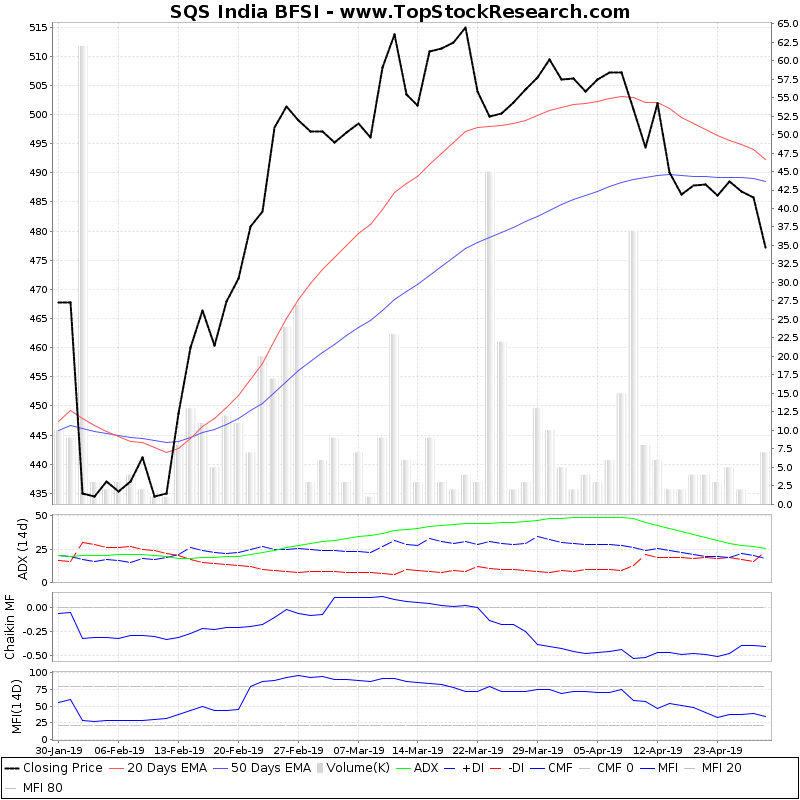 ThreeMonthsTechnicalAnalysis Technical Chart for SQS India BFSI