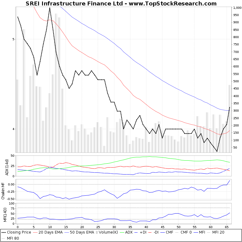 ThreeMonthsTechnicalAnalysis Technical Chart for SREI Infrastructure Finance Ltd