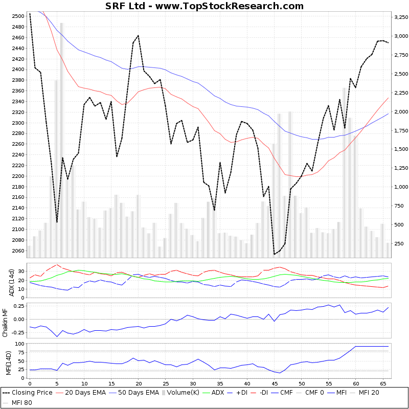 ThreeMonthsTechnicalAnalysis Technical Chart for SRF Ltd