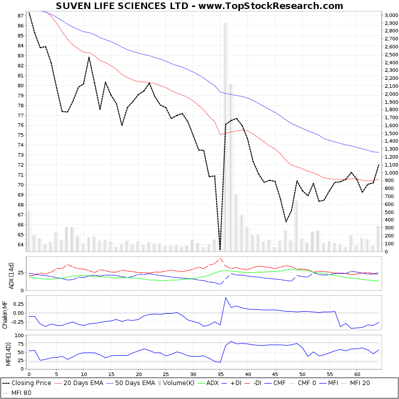 ThreeMonthsTechnicalAnalysis Technical Chart for SUVEN LIFE SCIENCES LTD