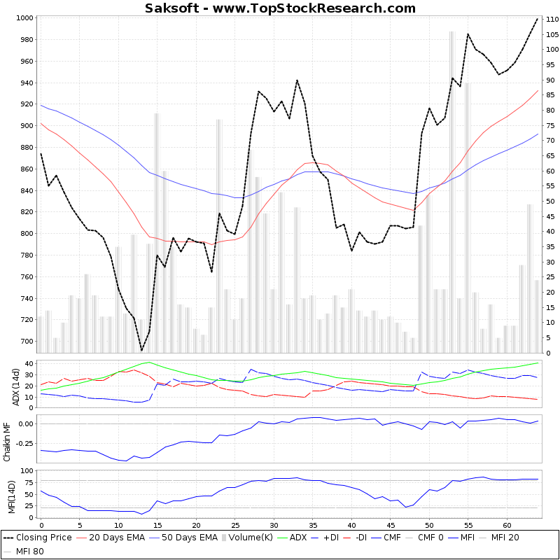 ThreeMonthsTechnicalAnalysis Technical Chart for Saksoft