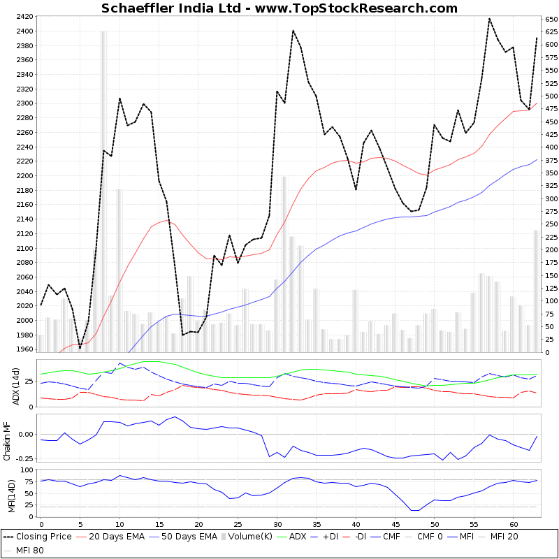 ThreeMonthsTechnicalAnalysis Technical Chart for Schaeffler India Ltd