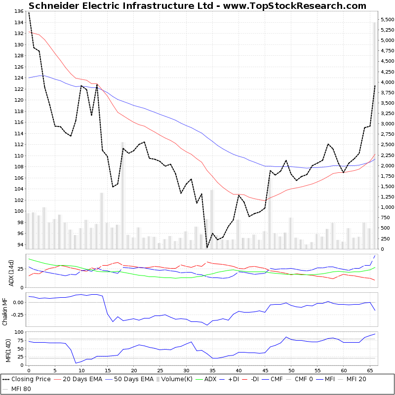 ThreeMonthsTechnicalAnalysis Technical Chart for Schneider Electric Infrastructure Ltd