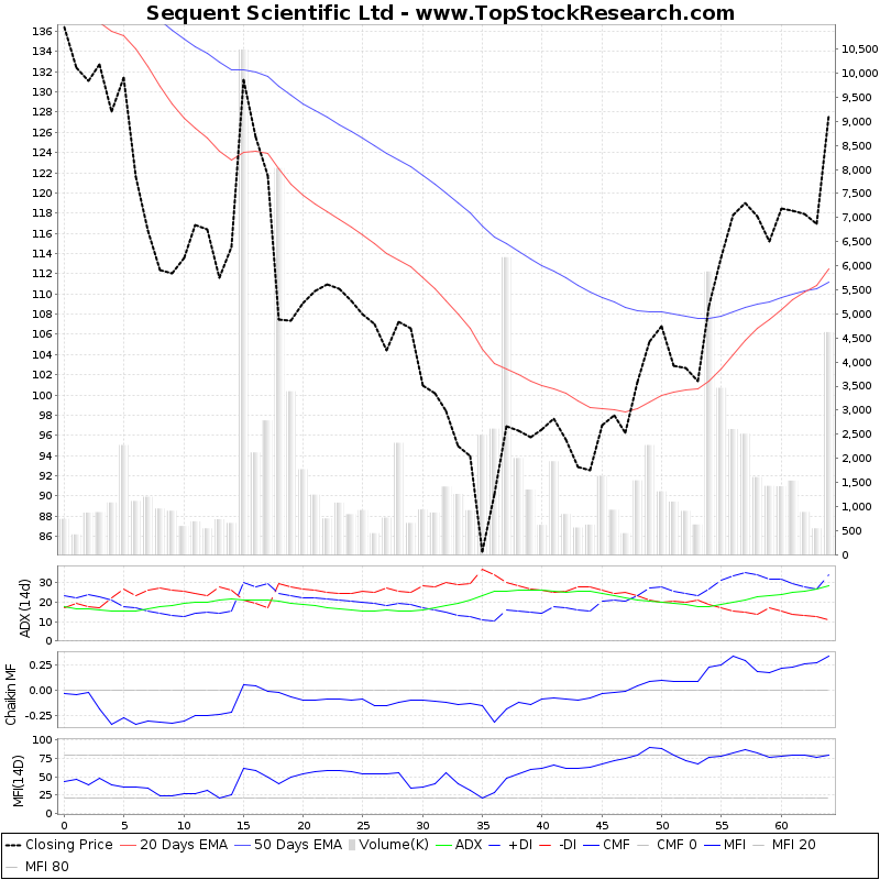 ThreeMonthsTechnicalAnalysis Technical Chart for Sequent Scientific Ltd