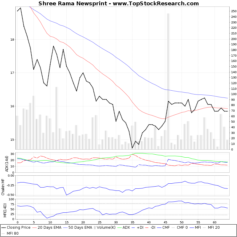 ThreeMonthsTechnicalAnalysis Technical Chart for Shree Rama Newsprint