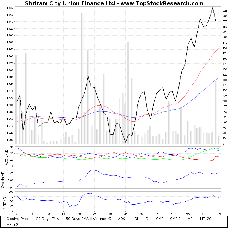 ThreeMonthsTechnicalAnalysis Technical Chart for Shriram City Union Finance Ltd