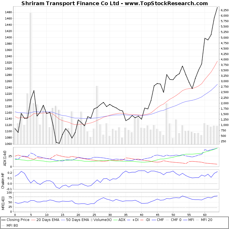 ThreeMonthsTechnicalAnalysis Technical Chart for Shriram Transport Finance Co Ltd