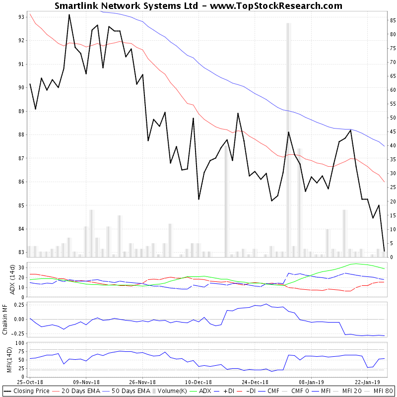 ThreeMonthsTechnicalAnalysis Technical Chart for Smartlink Network Systems Ltd